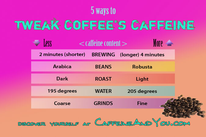 Bean and brewing affect coffee's caffeine