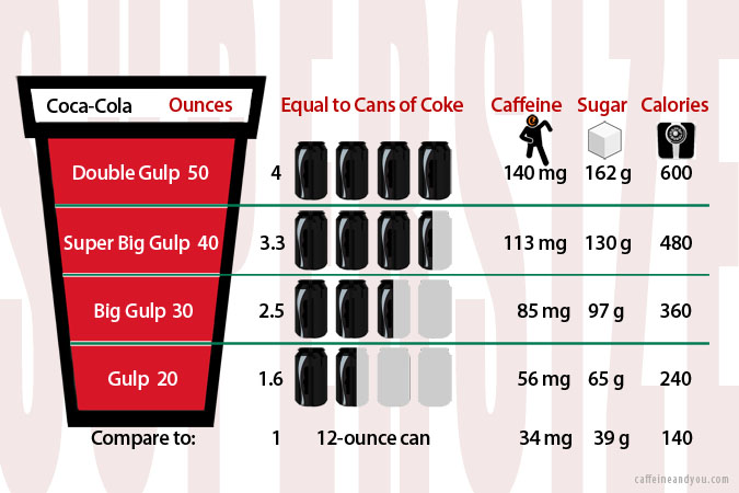 sugar drink size essay Global sugar manufacturing  global soft drink & bottled water  this report on global sugar manufacturing: provides market size information to assist with.