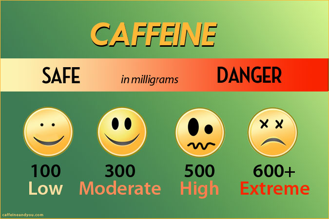 Caffeine is safe in low doses, but high doses are risky